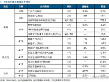 长江证券:油价未来或与猪价共振 加大国内CPI快速上行风险