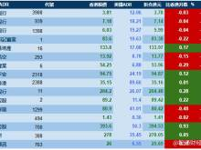 智通ADR统计 4月17日