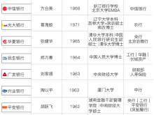 透析12名股份行行长身份背景:8名有国有大行工作经历