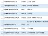 中国互联网企业100强榜单来了:BAT三巨头稳居前三