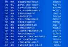上海百强企业榜:入围门槛提升近10亿 总营收近7万亿