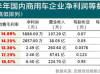 东风汽车上半年增收不增利 毛利率排在倒数第二位