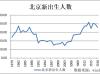 从人口变化看 北京学区房缘何热度不减?