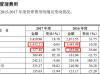 郑州天迈IPO:压缩2017年费用 2018应收票据飚升953%
