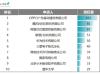 国内9月发明授权专利榜:OPPO以266件位居第一