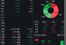 居然之家356亿借壳获批:股价跌停 游资为何集体出逃?