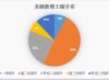 龙湖集团:销售疲软 土地成本大幅上升