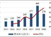 龙光地产:拿地成本上升 或拖累盈利指标