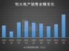 中国恒大:10月销售额再创历史记录 均价降至万元以下