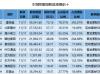 富森美上市三年股价破发 本周超70亿市值限售股解禁