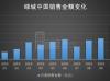 绿城中国:10月销售194亿 均价同比上升逾2000元/平