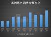 禹洲地产:10月销售增46.02% 均价同比降近五千元每平