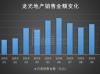 龙光地产:前十月销售787.6亿 全年或难破千亿