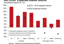 英国经济分析机构预测美国股市明年预期回报率仅为1%