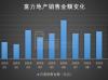 富力地产以价换量:前十月销售额超千亿 均价降2000