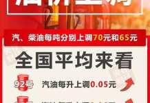 国内成品油价迎第十三次上涨 加满一箱油多花2.5元