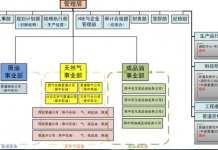 国家管网公司组织架构确定 下辖九大部门4大本部