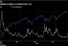 """""""恐慌指标""""暗示美股市场出现麻烦"""