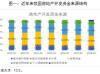 中信建投首席经济学家:明年地产政策调整的两个方向